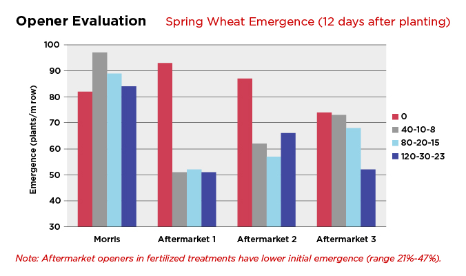 Opener Evaluation: Spring Wheat Emergence Chart